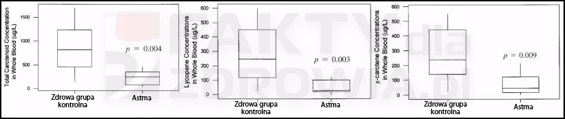 astma i fitozwiązki we krwi