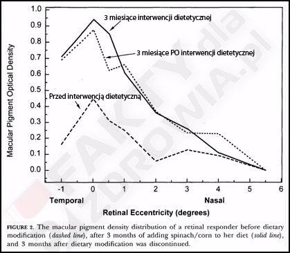pigmentacja oka - dieta roslinna 3 miesiace po modyfikacji diety