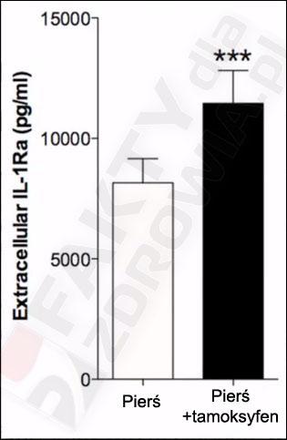 siemie lniane interleukina-1 tamoksyfen