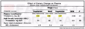 Dieta wegetariańska i mięsna a poziom cholesterolu