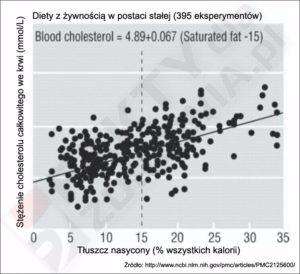 Cholesterol a procent kalorii z tłuszczu nasyconego