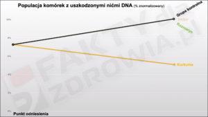 Przyprawy chroniące DNA