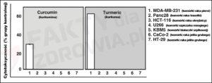 grafika1-kurkuma-czy-kurkumina-lepsza-przeciw-nowotworom